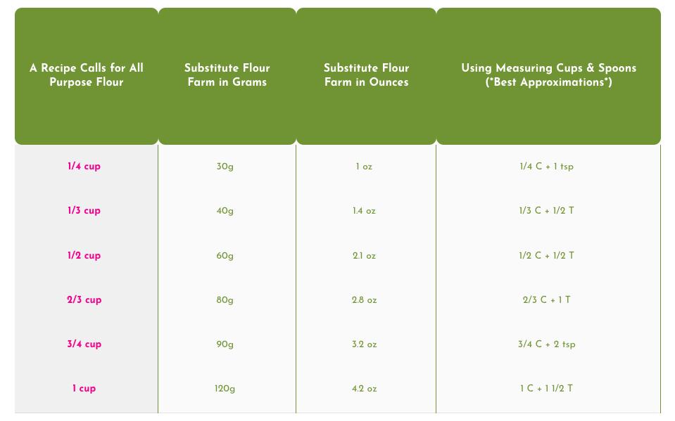 flour-farm-measurement-guide